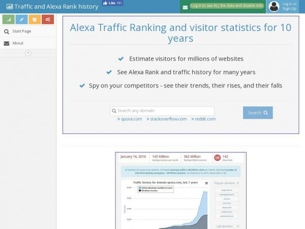Alexa Traffic Rank and Visitor History for 9 Years