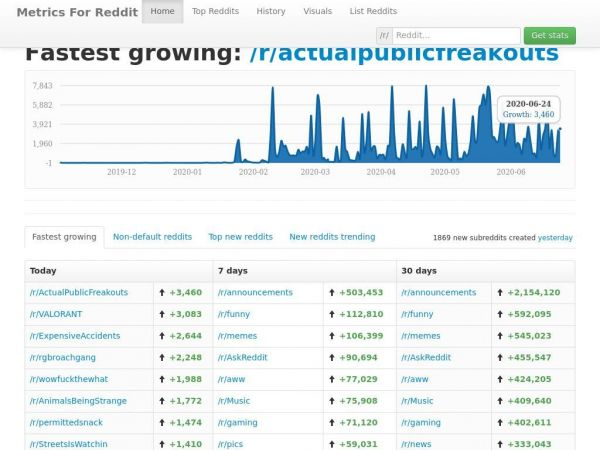 Metrics For Reddit - Discover the fastest growing subreddits & Reddit stats